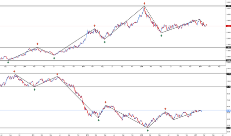 USDCAD: Intermarket Analysis for Beginners