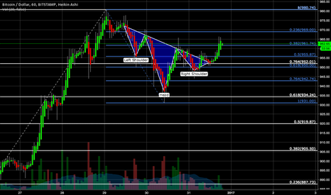 BTCUSD: Inverse Head & Shoulders Pattern
