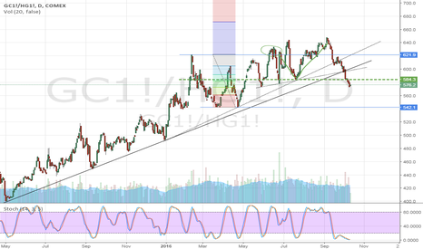 GC1!/HG1!: Gold/Copper Oct'16 - Short term heading south?