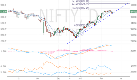NIFTY: Nifty 50 – Rebounds from trend line, needs bullish follow throug