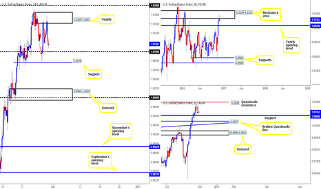 USDCHF: USD/CHF technical outlook