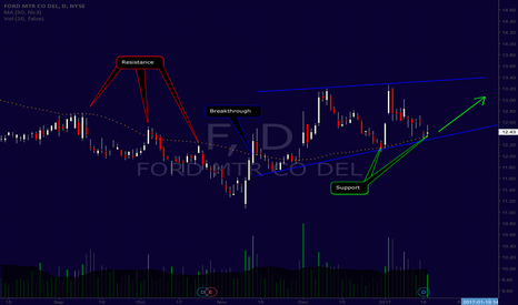 F: F Bouncing off 50-Day MA