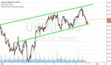 UKOIL: Нефть торгуется в канале.