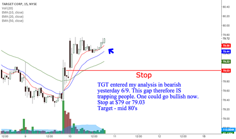 TGT: TGT bullish gap.
