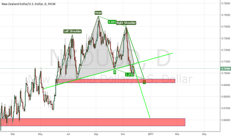 NZDUSD: NZDUSD, HCH largo plazo (SHS pattern, long term)