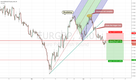 EURGBP: EURGBP Good time to short