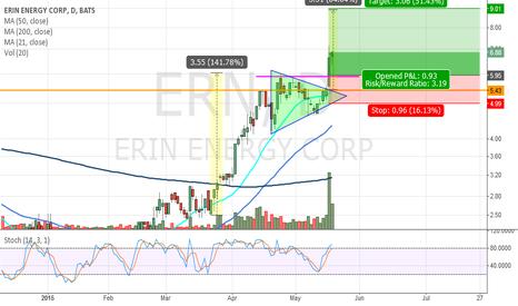 ERN: Long $ERN