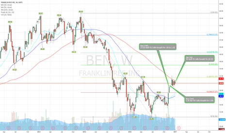BEN: BEN - Follow Call buying to $45 in 4 months time