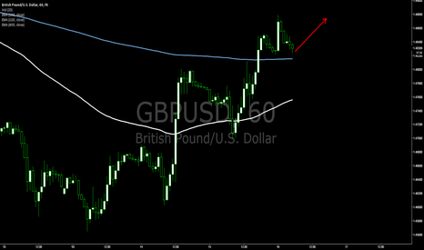 GBPUSD: [Expectation] GBPUSD go to upward