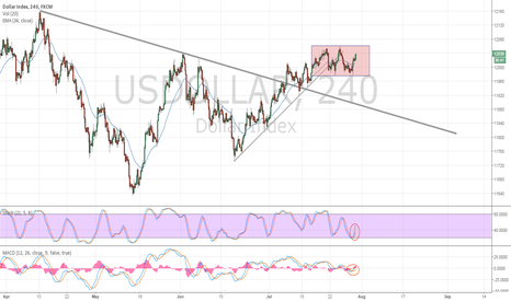 USDOLLAR: USDOLLAR Index Consolidates in Bull Flag Post-FOMC