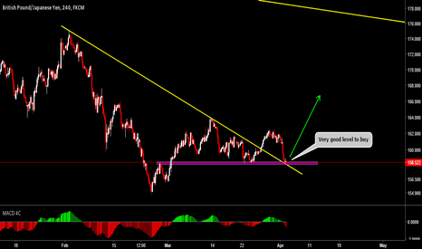 GBPJPY: GBPJPY Watch For A Buy Setup At This Level