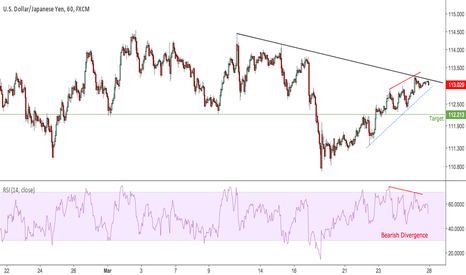USDJPY: RSI Bearish Divergence On 1 Hour TF