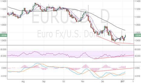 EURUSD: EUR/USD outlook – could rise to 50-DMA