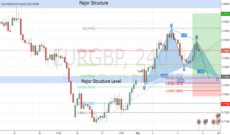 EURGBP: TCT  Using An Advanced Pattern as an entry Technique