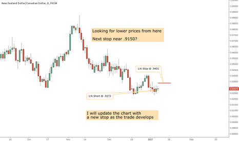 NZDCAD: NZD/CAD lower from here