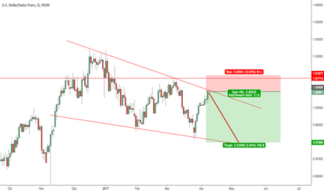 USDCHF: $USDCHF top of trend