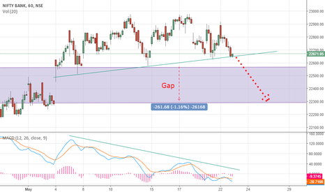BANKNIFTY: Bank Nifty Short term view
