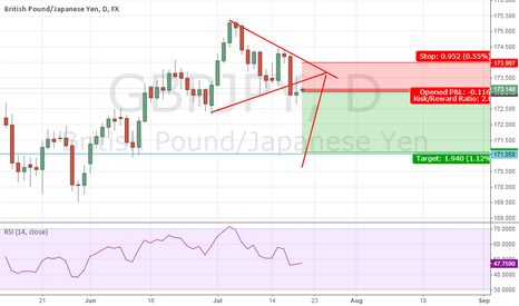 GBPJPY: Triangle breached where to go
