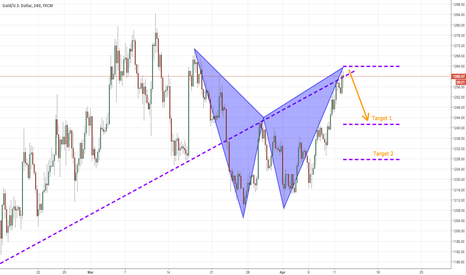 XAUUSD: Gold looks ripe for a short