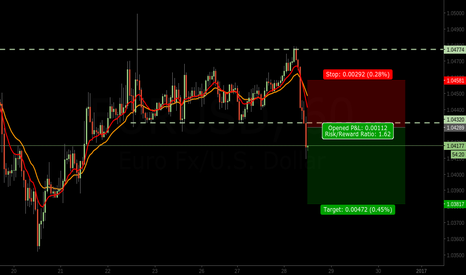 EURUSD: EURUSD Breakout, Short On Pull Back