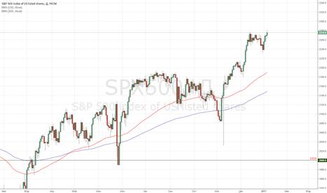 SPX500: S&P500 – ставка на коррекцию на рынке акций США на 3%-5%