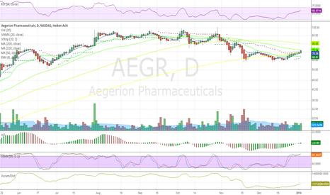 AEGR: Technically in Bull Heiken Ashi trend