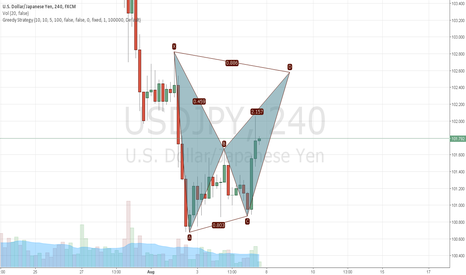 USDJPY: Bat formation in the making possibly