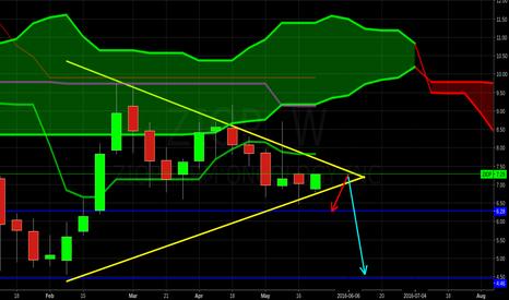 ZIOP: seeing short term weakness in June for $ziop no position