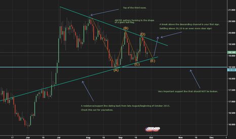 XAGUSD: Silver price update: Possibly breakout imminent