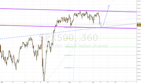 SPX500: Long S&P at 2146, going to new highs