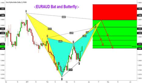 EURAUD: -:EURAUD Bearish Bat and Butterfly:-