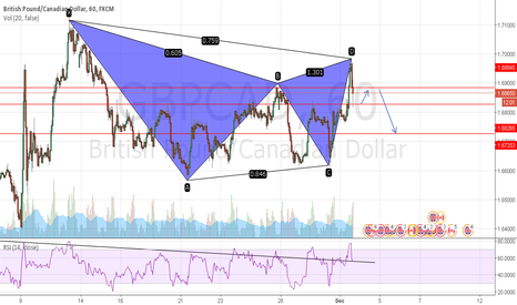GBPCAD: bearish gartley
