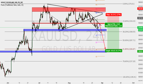 XAUUSD: Bear run on bullish Gold!