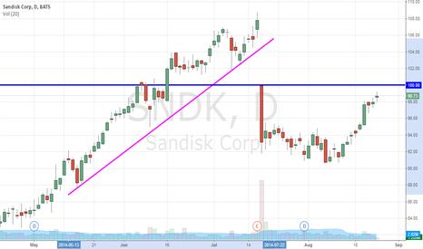 SNDK: Going Long SanDisk Corporation (NASDAQ:SNDK) Is A Risk