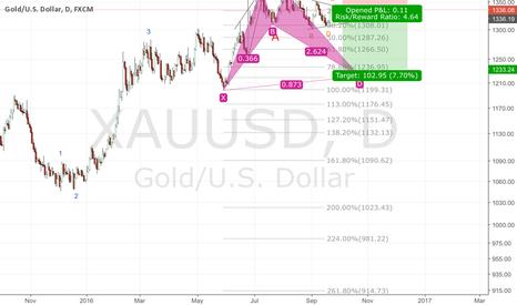 XAUUSD: Gold wave idea