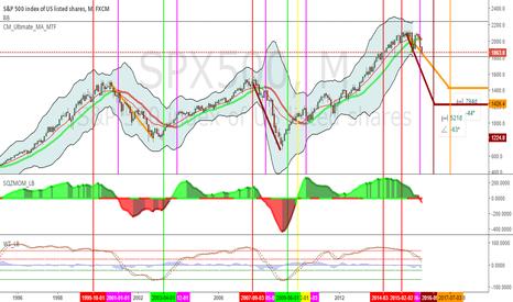 SPX500: Bear Market on Horizon?