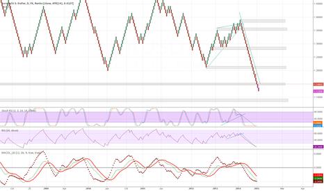 EURUSD: short monthly trend power