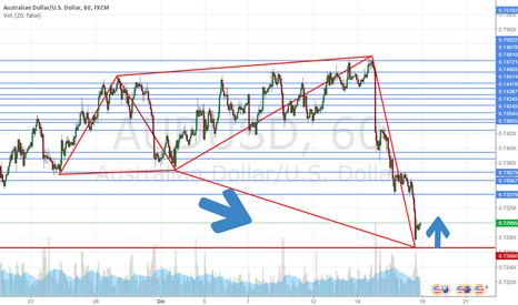 AUDUSD: Posiblemente comenzemos la semana con una fuerte subida