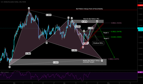 USDCAD: Short Setup with Bias and pattern inside pattern