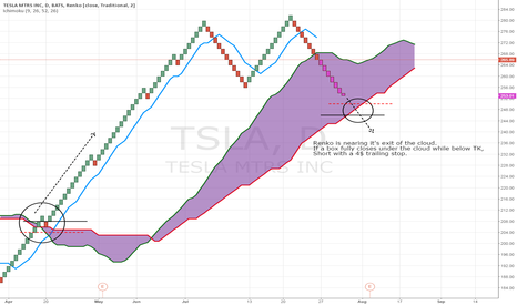 TSLA: Tesla Stocks Renko Nearing Cloud Exit.