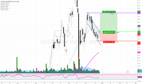 CLD: Bullish Flag + Engulfing Candle