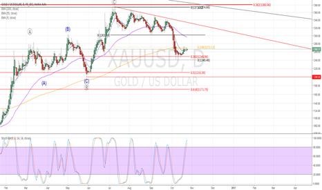 XAUUSD: Next gold support
