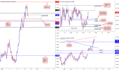 EURUSD: Our view on the EUR/USD at the moment...