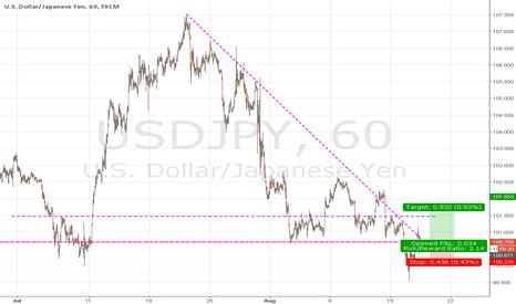 USDJPY: Bit risky, Smaller pips profit on USDJPY LONG