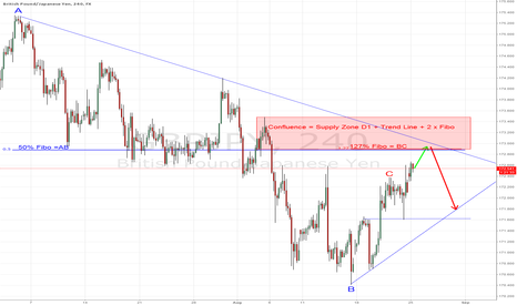 GBPJPY: GBP/JPY = Short this week
