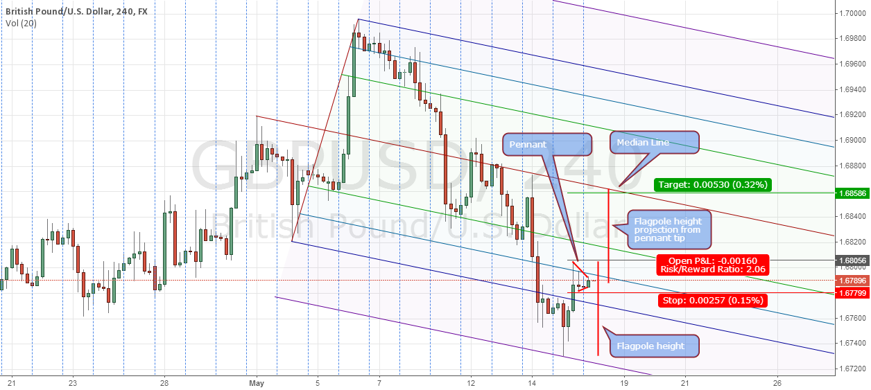 GBPUSD - 4HR Potential long setup