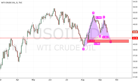 USOIL: USOIL possible Gartley Pattern forming