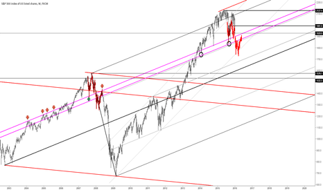 SPX500: spx500 compared to 2008
