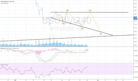 USOIL: Whats Up in Crude Oil?