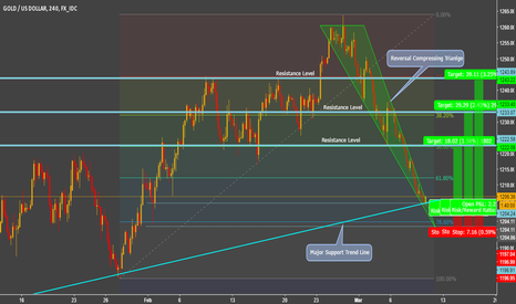 XAUUSD: GOLD - Reversal Compressing Triangle - Major Trendline Support